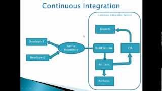 Continous Integration with Jenkins/Hudson-SVN- ANT-Session 1/3