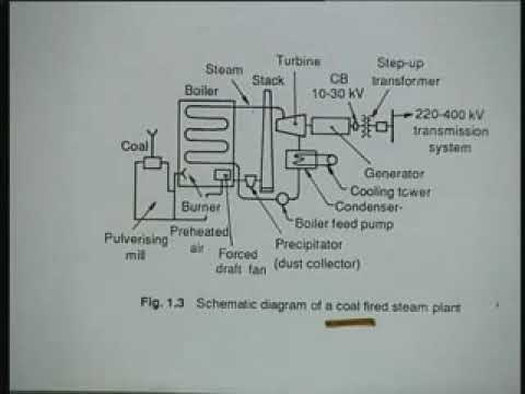 Lecture - 3 Conventional Sources of Electric Energy