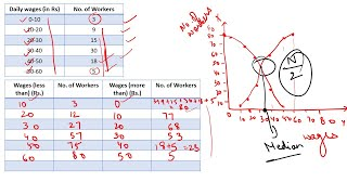 #14, Business Statistics | Graphic Method of Computing Median and Other Partition Values.