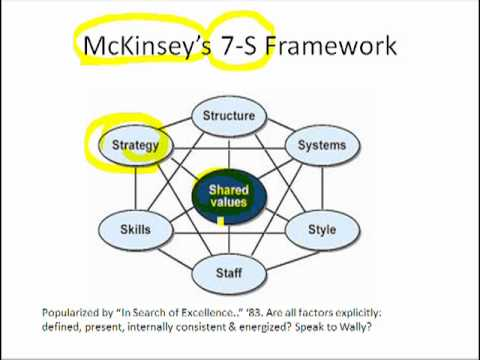 slide 6: mckinsey's 7-s framework - youtube, Powerpoint templates