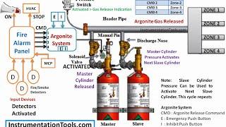 Argonite Fire Suppression System