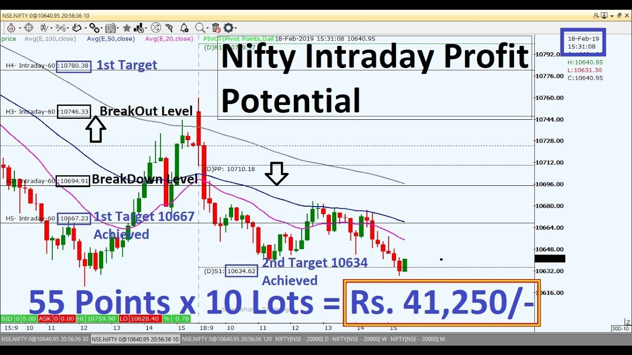 Nifty Intraday Trading Strategy 19 02 19 | Last Intraday Profit Potential Rs.41,250/-