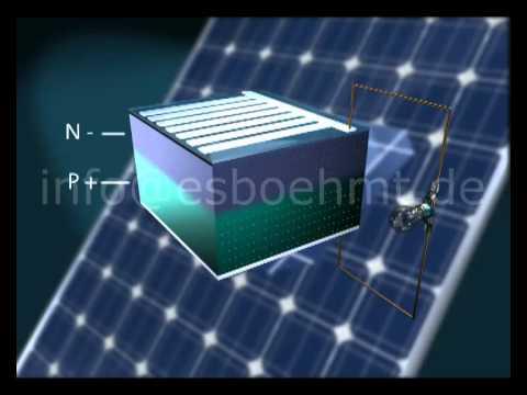 funktion einer solarzelle wacker chemie youtube. Black Bedroom Furniture Sets. Home Design Ideas