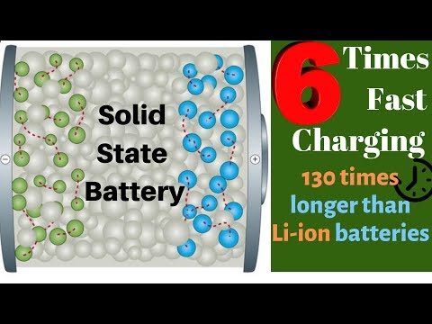 Solid State Battery Technology Fully Explained | Electric Vehicles