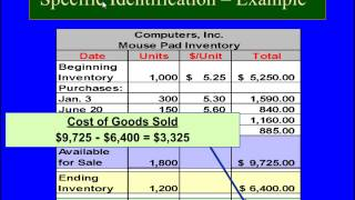 Financial Accounting online Tutorial 7 | Periodic Inventory System, Gross Profit method, LIFO, FIFO