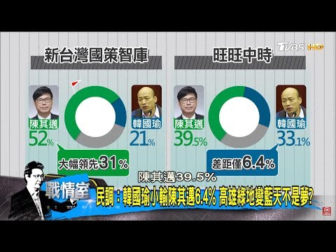 高雄市長民調:韓國瑜小輸陳其邁6.4%!蔡英文執政帶衰地方?少康戰情室 20180529