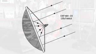 Основные типы спутниковых антенн