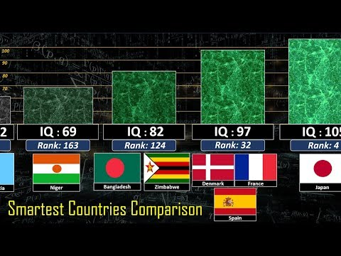 Smartest Country Comparison
