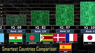Smartest Country Comparison (187 Countries IQ Ranking)