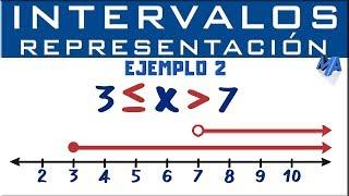 RepresentaciГіn grГЎfica de intervalos | Ejemplo 2