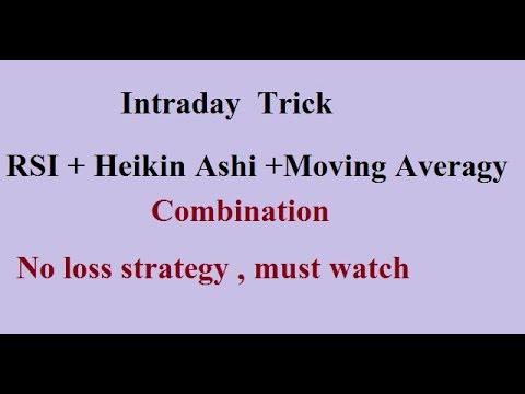 #/Best Intraday (daytrading)Trading Setup,  RSi Strategy  No Loss setup Hindi