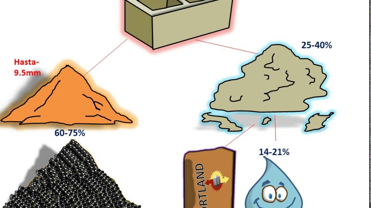 Componentes de las mezclas de concreto youtube for Mezcla de hormigon
