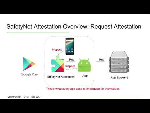 34C3 -  Inside Android's SafetyNet Attestation: Attack and D