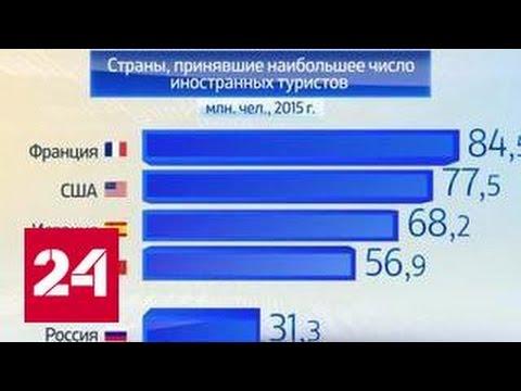 Виза в Азербайджан для россиян в 2018 году: нужна ли, виза