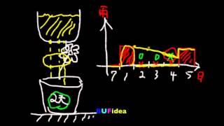 電路學69:為何需要電容?(Why electronic circuit requires capacitor?) (ZC069)