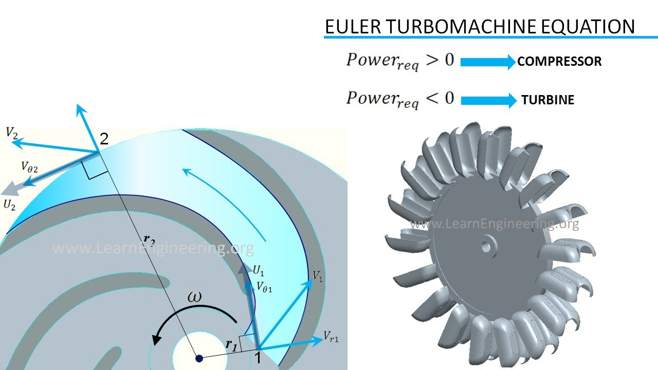 Turbomachinery Fundamentals Youtube Diagram Showing The Operation Of An Axial Flow Turbojet Engine