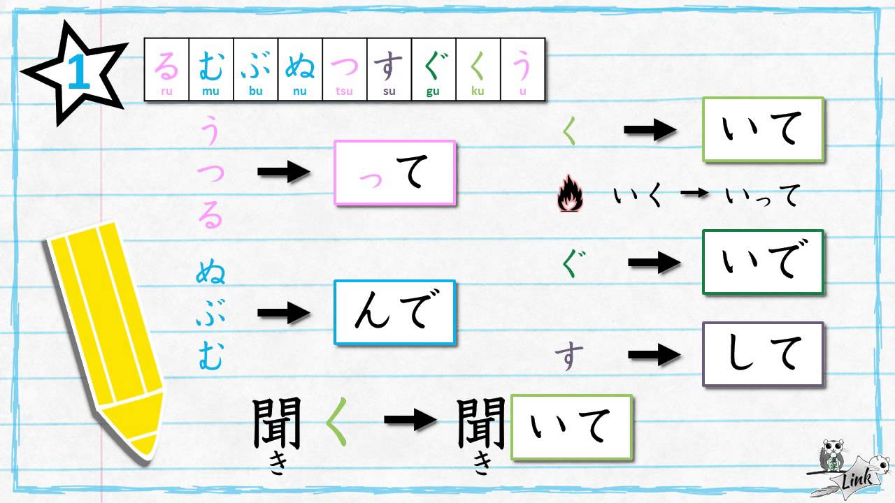 also learn japanese verb conjugation te form youtube rh
