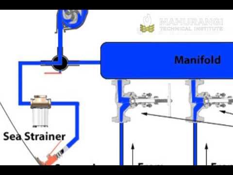 Manifold bilge system - YouTube