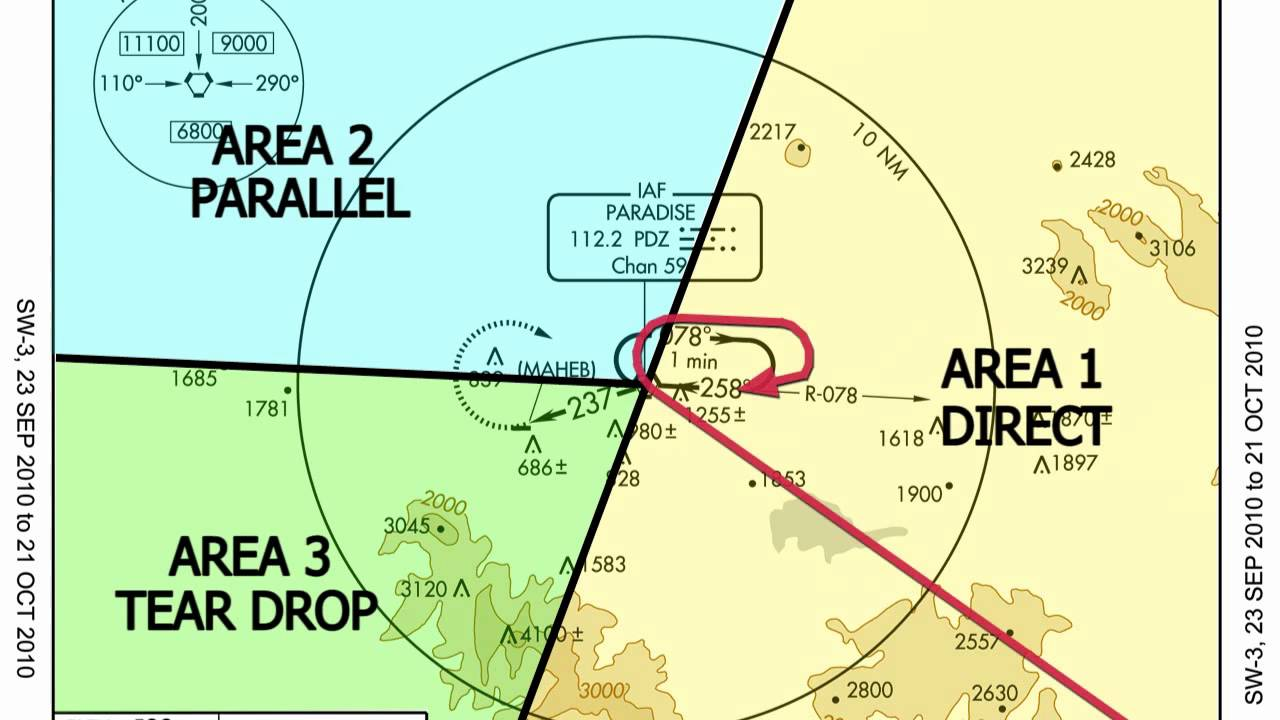 How to Fly a Holding Pattern recommend