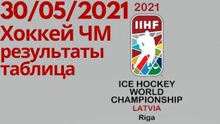 Чемпионат Мира по хоккею 2021 Итоги 10 дня Таблицы результаты расписание