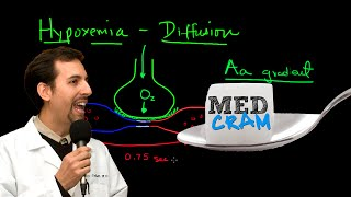 pulmonary diffusion explained clearly by medcram com