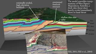 Thick-skinned mountain range: New Guinea's Mapenduma Anticline