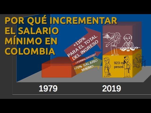 POR QUÉ INCREMENTAR EL SALARIO MÍNIMO EN COLOMBIA
