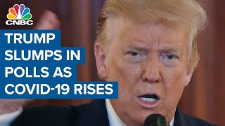 President Donald Trump slumps in polls as coronavirus cases surge