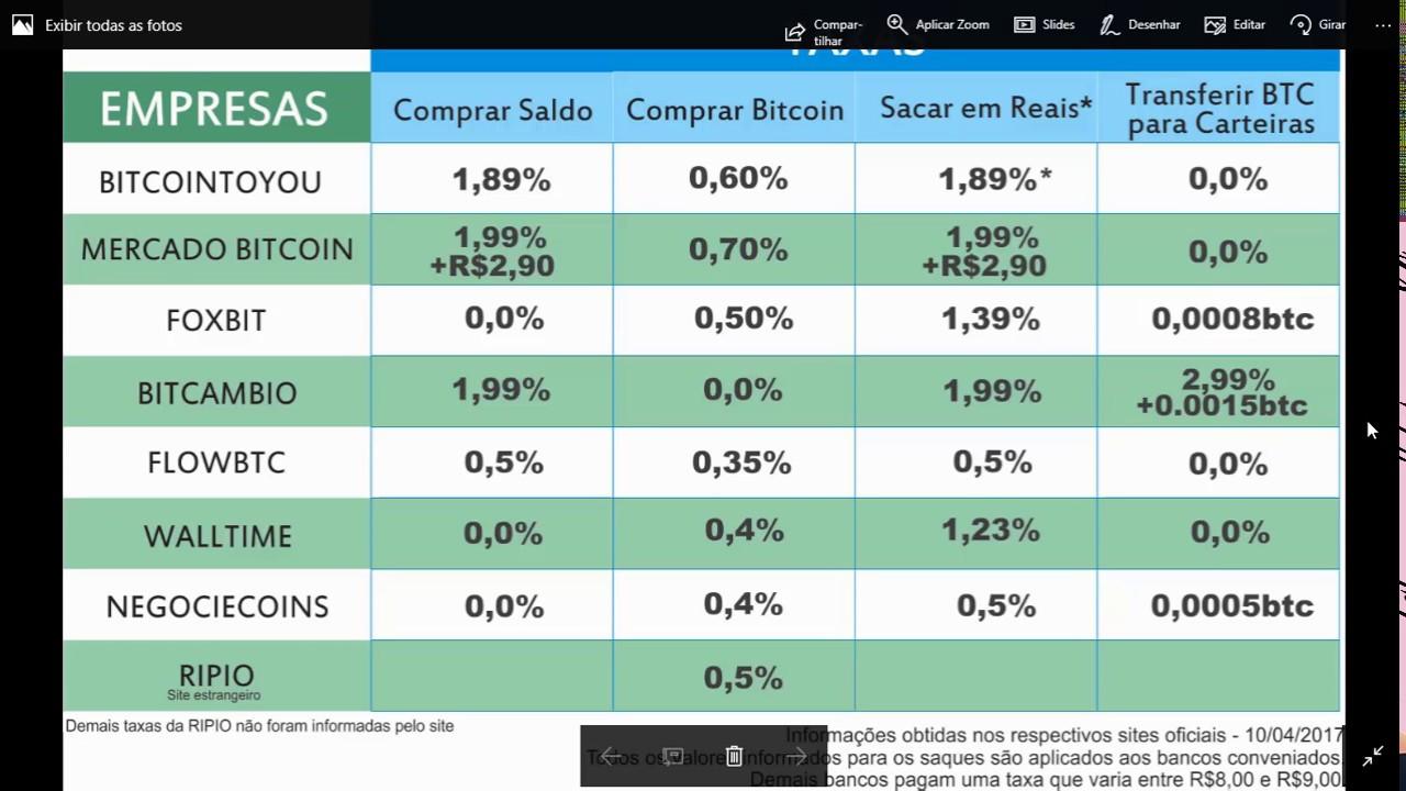comparativo bitcoin brasil negociação de criptomoedas de fibonacci