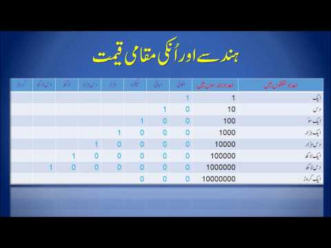 Numbers and Place Value for Std 1st to 5th (Urdu)