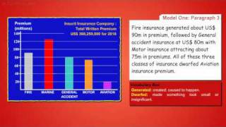 Describing IELTS Graphs: 2 Models for a Bar Chart (Insurit Insurance Company)