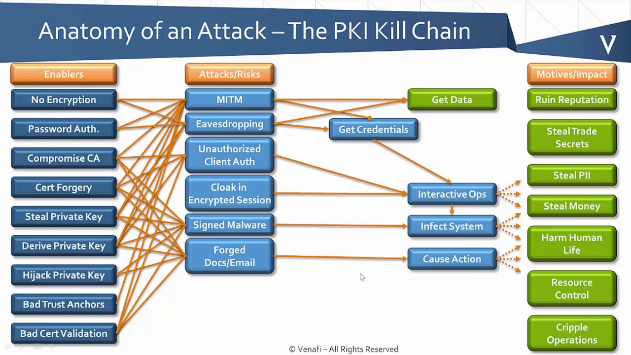 Pki bootcamp anatomy of a certificate attack youtube pki bootcamp anatomy of a certificate attack xflitez Gallery