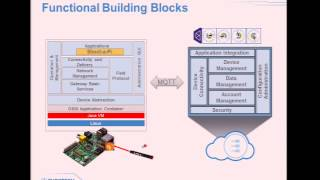 M2M/IoT Gateway: reducing the distance between embedded and enterprise technologies