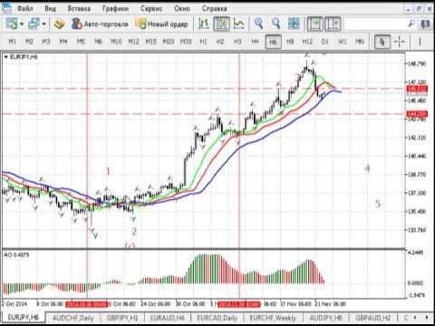 Краткосрочный волновой анализ валютных пар и золота 24.11.2014