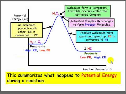 Introduction to Potential Energy Diagramsflv  YouTube
