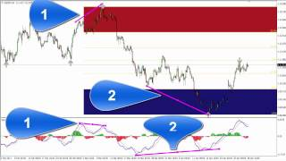 FOREX INDICATEUR VERY PROFITABLE WITH DIVERGENCE