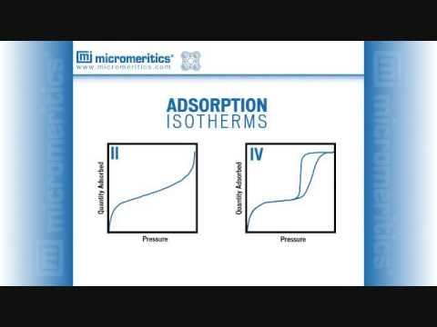 Laboratory Analytical & Instrument Adsorption Part 1