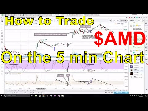 Trading $AMD on the 5 minute Chart -Using CCI and Stochastics-