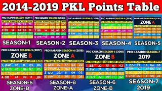 Pro Kabaddi Points Table from Season-1 to Season-7 | Md qaish Ansari