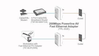 200 MBit/s Powerline-AV Fast-Ethernet-Adaptersatz TPL-302E2K