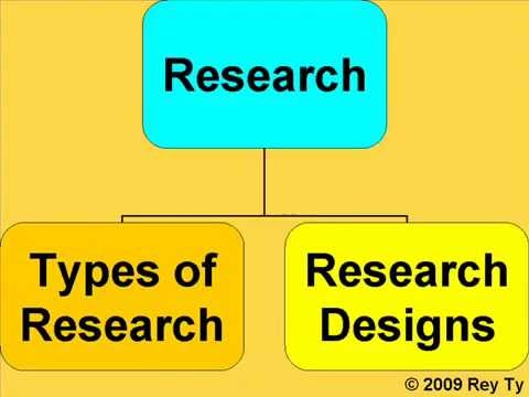 Types of Research & Research Designs -- Rey Ty - YouTube