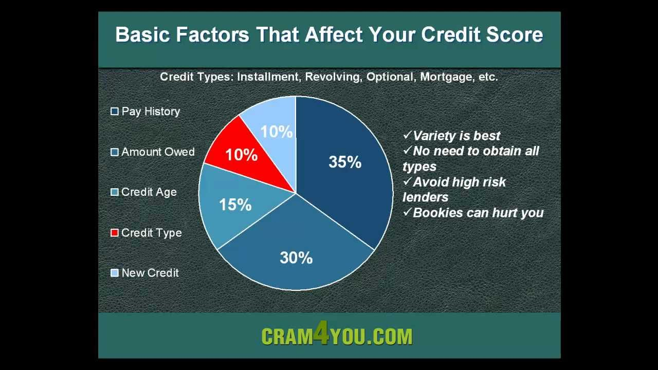Simple ways to improve your credit score youtube ccuart Gallery