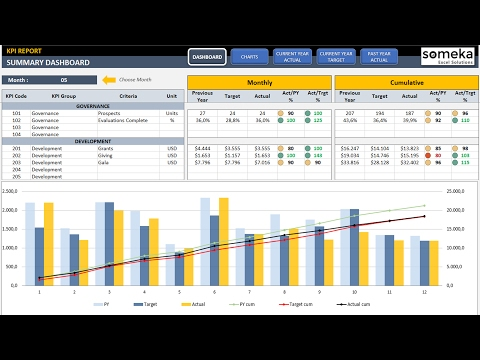 Kpi Dashboard Template In Excel