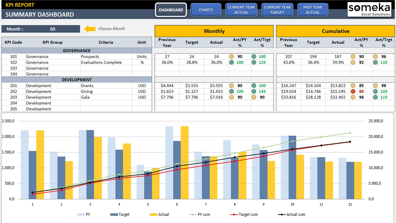 General Management Kpi Dashboard Template In Excel