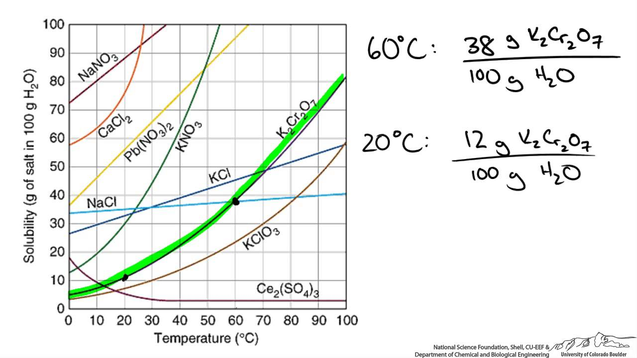 Using Solubility Diagrams for Material Balances  YouTube