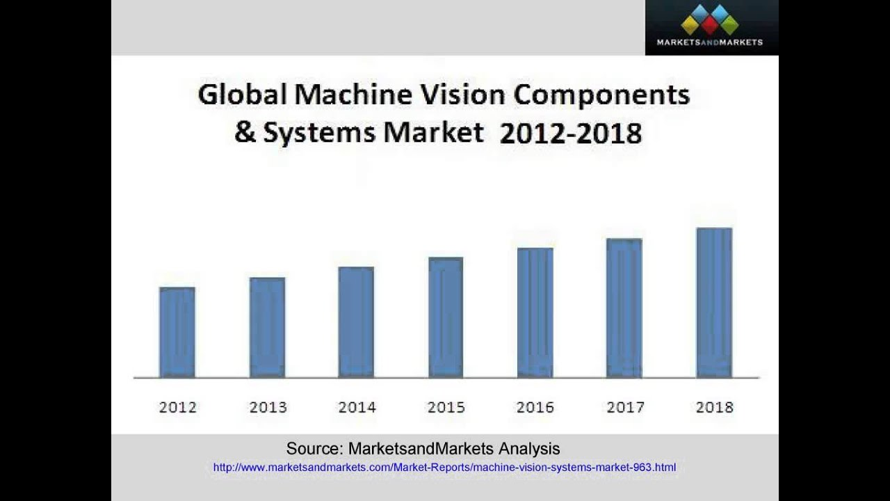 Machine Vision Systems Market Machine Vision Applications