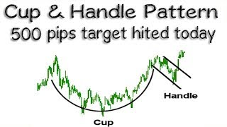 Forex Cup & Handle Pattern 500 pips completed