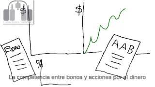 Competencia entre bonos y acciones