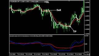 Dynamic Zone Moving Average - Forex Trading Strategy Free