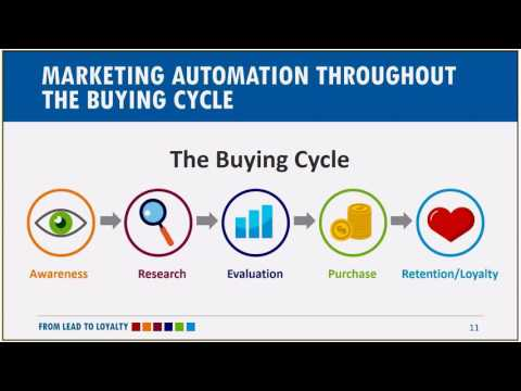 Lead to Loyalty: Utilizing Marketing Automation throughout the Buying Cycle